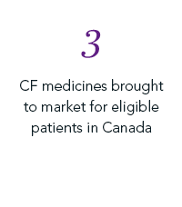 3CF medicines brought to market for eligible patients in Canada