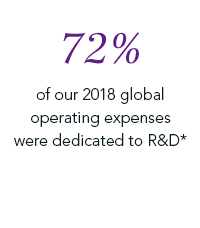72% of our 2018 global operating expenses were dedicated to R&D*