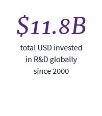 $11.8B total USD invested in R&D globally since 2000