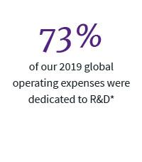 73% of our 2019 global operating expenses were dedicated to R&D*